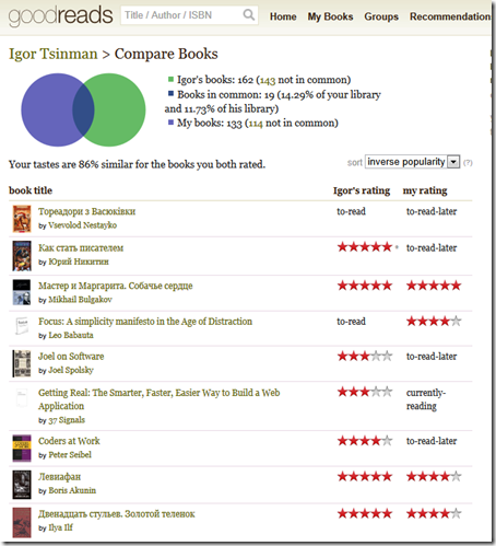goodreads-compare-books